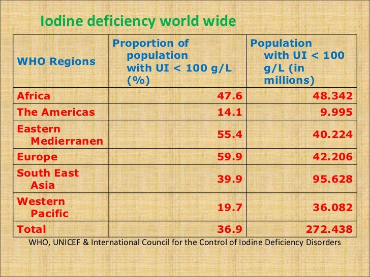 iodine deficieny These effects are due to inadequate production of thyroid hormone and are termed iodine-deficiency disorders iodine deficiency is the most common cause of.