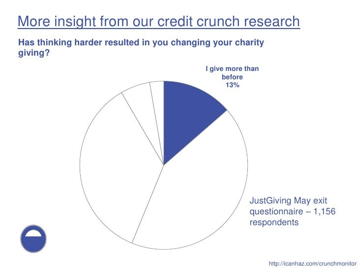 More insight from our credit crunch research Has thinking harder resulted in you changing your charity giving?            ...