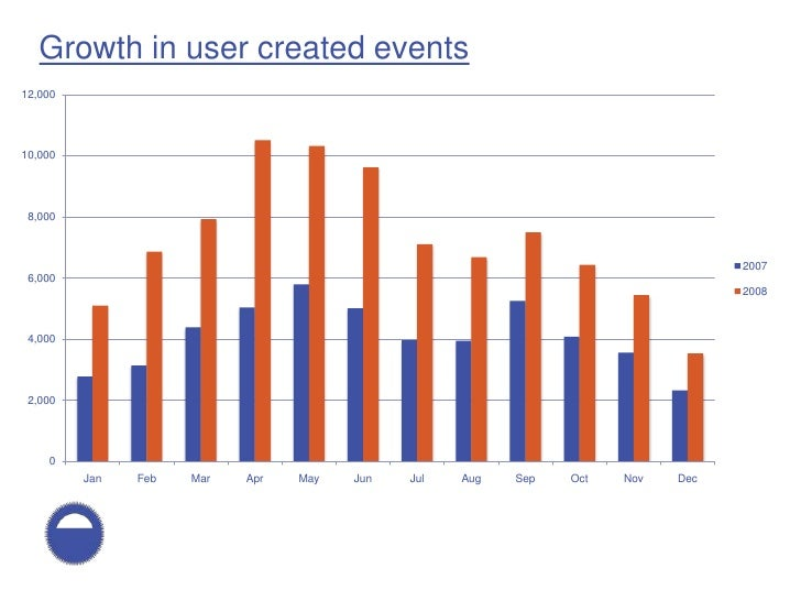 Growth in user created events 12,000     10,000      8,000                                                                ...