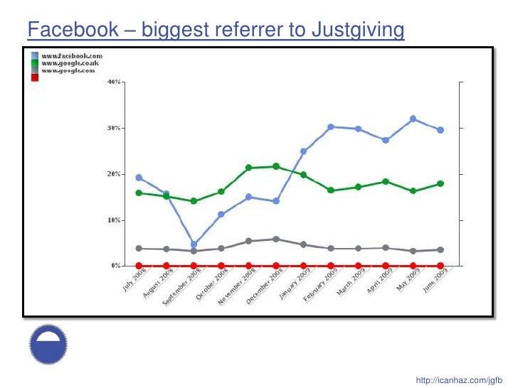 Facebook – biggest referrer to Justgiving                                                 http://icanhaz.com/jgfb