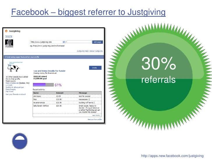Facebook – biggest referrer to Justgiving                                      30%                                  400,00...