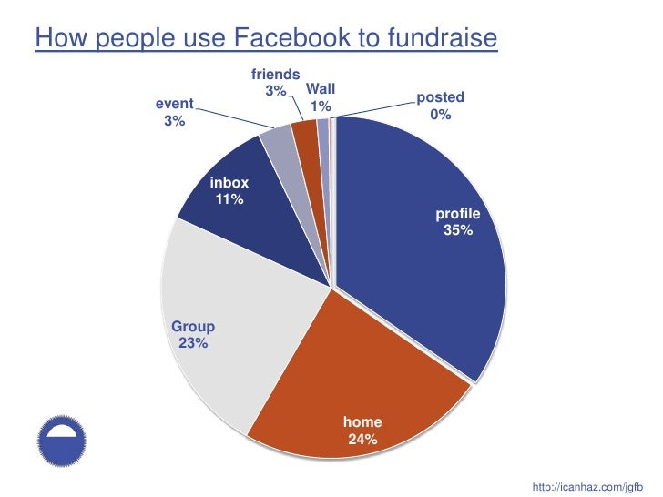 How people use Facebook to fundraise                          friends                             3% Wall          posted ...