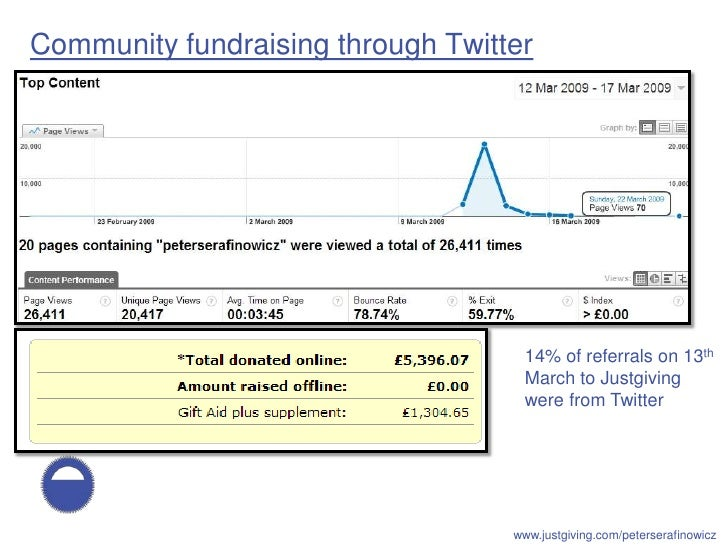 Community fundraising through Twitter                                          14% of referrals on 13th                   ...