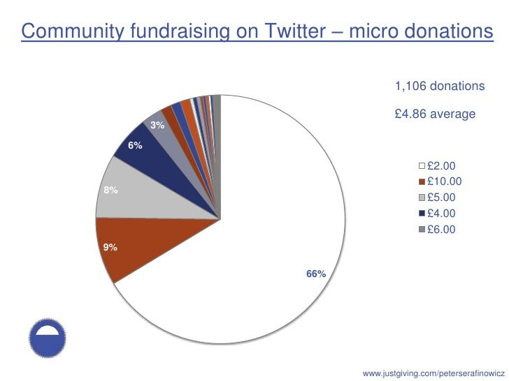 Community fundraising on Twitter – micro donations                                              1,106 donations           ...