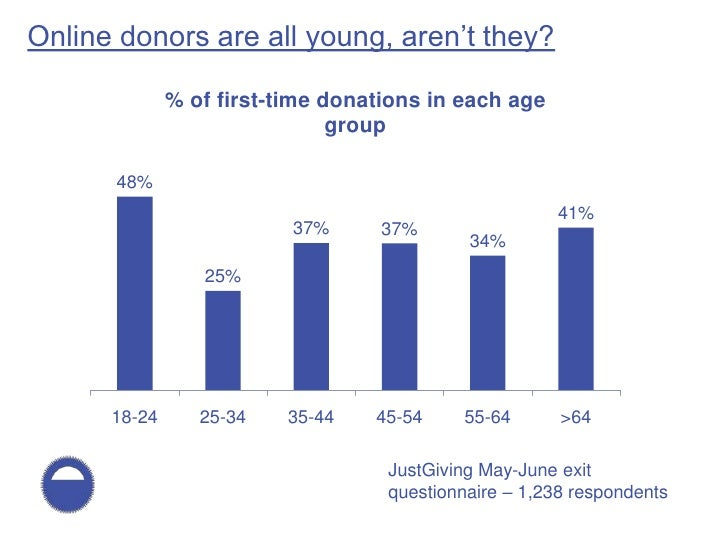 Online donors are all young, aren't they?                % of first-time donations in each age                            ...