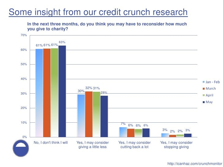 Some insight from our credit crunch research         In the next three months, do you think you may have to reconsider how...