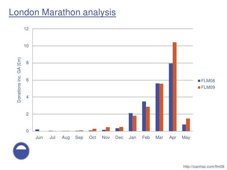London Marathon analysis                           12                             10  Donations inc. GA (£m)              ...