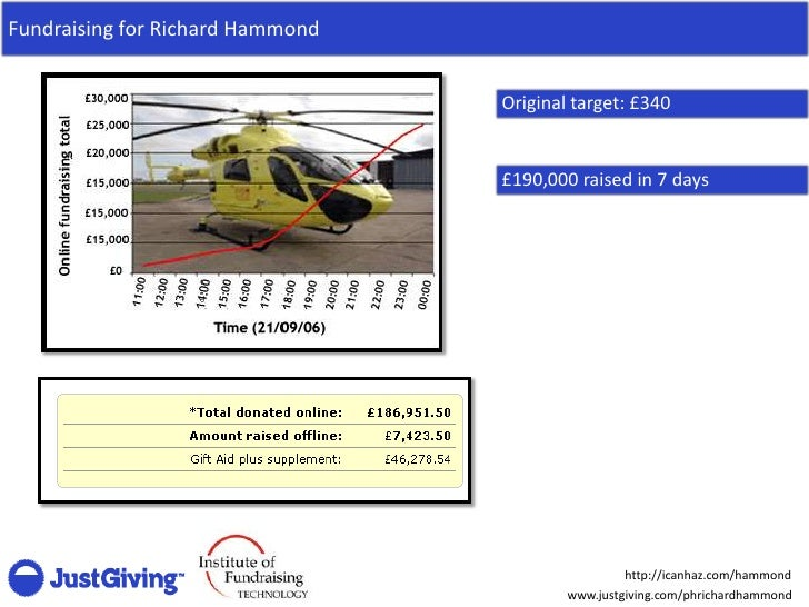 Fundraising for Richard Hammond                                     Original target: £340                                 ...