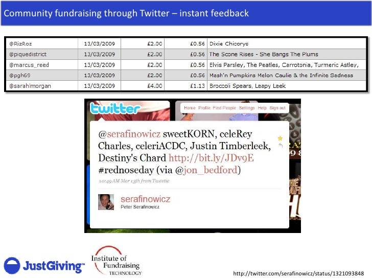 Community fundraising through Twitter – instant feedback                                                         http://tw...