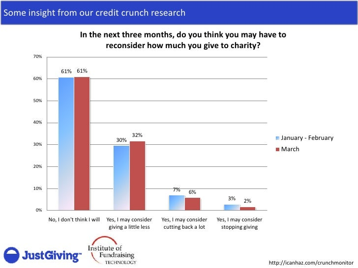 Some insight from our credit crunch research                             In the next three months, do you think you may ha...