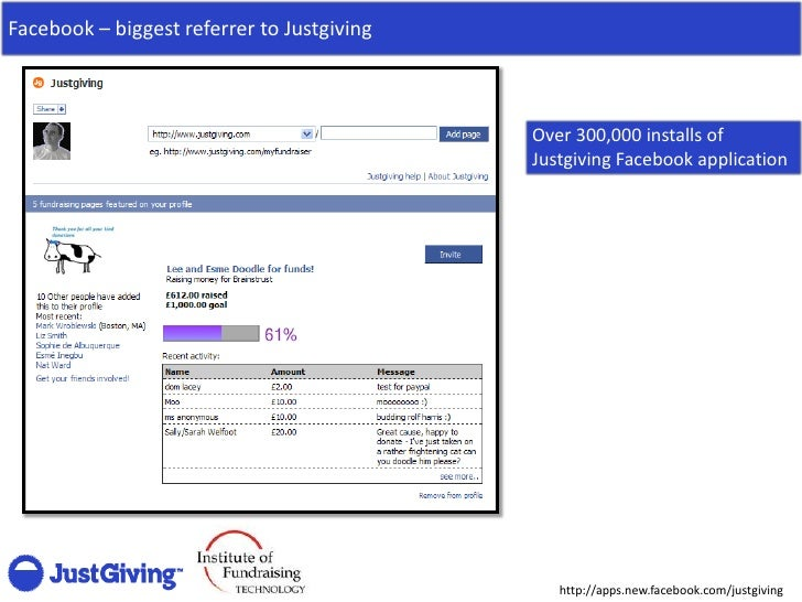 Facebook – biggest referrer to Justgiving                                                Over 300,000 installs of         ...