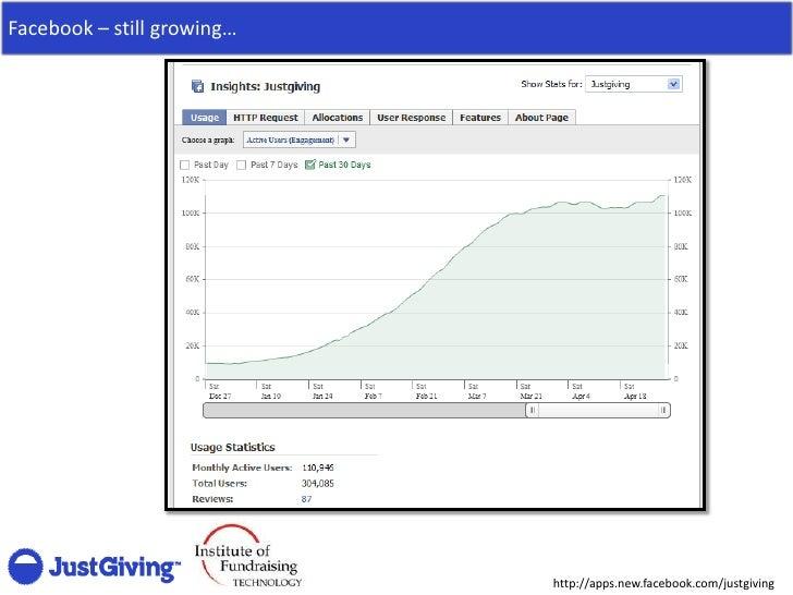 Facebook – still growing…                                 http://apps.new.facebook.com/justgiving