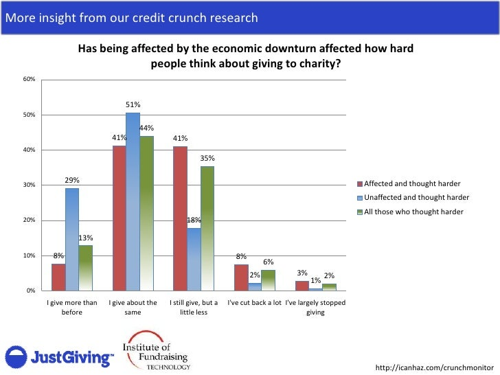 More insight from our credit crunch research                    Has being affected by the economic downturn affected how h...