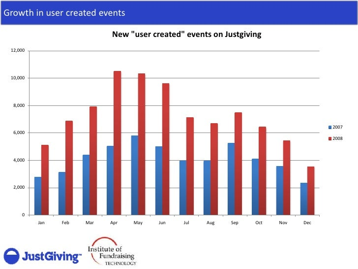 Growth in user created events                              New quot;user createdquot; events on Justgiving  12,000      10...