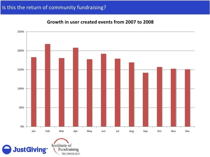 Is this the return of community fundraising?                      Growth in user created events from 2007 to 2008       25...