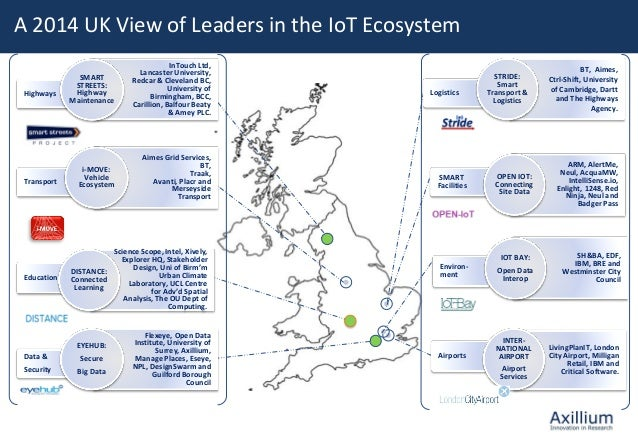 Land Rover Guilford >> Internet of Industrial Things Presentation - Sophie