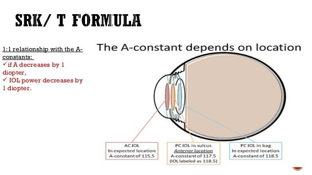  MAE and PE results consistently showed that the Haigis formula was the most accurate of the four formulas in eyes with a...