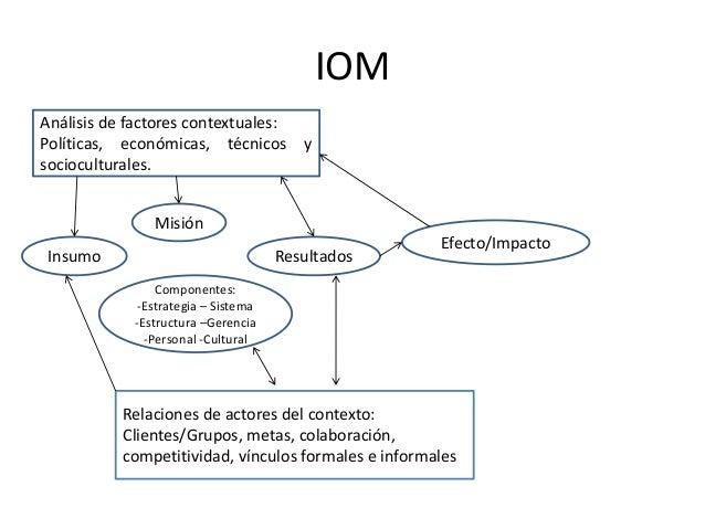 IOM Análisis de factores contextuales: Políticas, económicas, técnicos y socioculturales. Insumo Misión Resultados Compone...