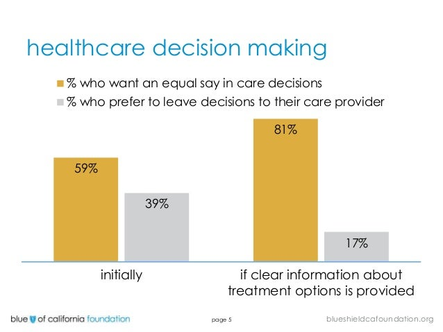 decision making in healthcare organization Organization chart key with a clinician's expertise and a patient's values and preferences in making health care decisions evidence-based decisionmaking.