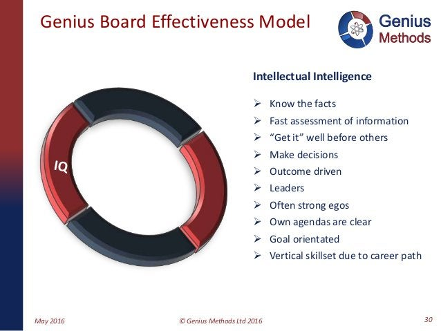 """Genius Board Effectiveness Model Intellectual Intelligence  Know the facts  Fast assessment of information  """"Get it"""" we..."""