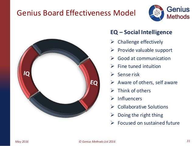 Genius Board Effectiveness Model EQ – Social Intelligence  Challenge effectively  Provide valuable support  Good at com...