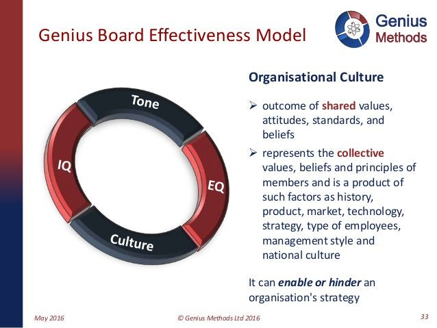Genius Board Effectiveness Model Organisational Culture  outcome of shared values, attitudes, standards, and beliefs  re...