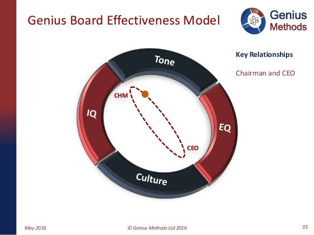 Genius Board Effectiveness Model CHM CEO May 2016 © Genius Methods Ltd 2016 35 Key Relationships Chairman and CEO