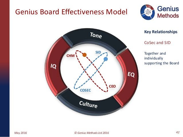 Genius Board Effectiveness Model CHM COSEC CEO SID May 2016 © Genius Methods Ltd 2016 42 Key Relationships CoSec and SID T...
