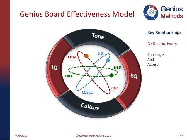 CHM COSEC CEO SID EXEC NED Genius Board Effectiveness Model May 2016 © Genius Methods Ltd 2016 47 Key Relationships NEDs a...