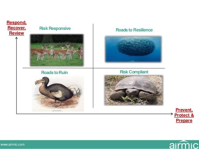 www.airmic.com Risk Responsive Roads to Resilience Roads to Ruin RiskCompliant Respond, Recover, Review Prevent, Protect &...