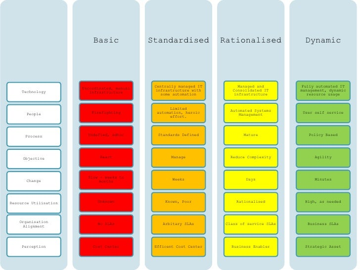 IT Maturity Model