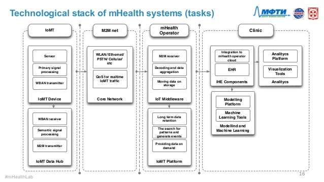 Internet of Medical Things: Technological Environment of