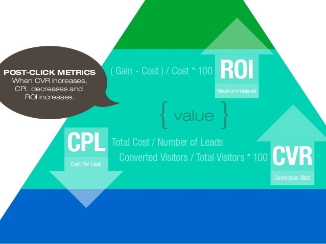 {value } POST-CLICK METRICS When CVR increases, CPL decreases and ROI increases. Total Cost / Number of LeadsCPL Cost Per ...