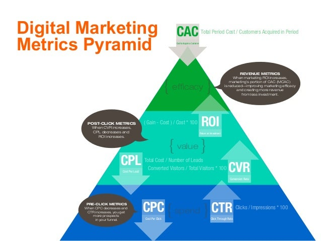 {value } {efficacy } {spend } REVENUE METRICS When marketing ROI increases, marketing's portion of CAC (MCAC) is reduced—im...
