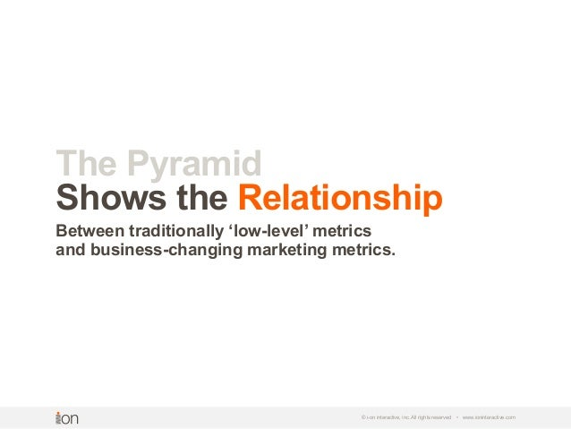 © i-on interactive, inc. All rights reserved • www.ioninteractive.com The Pyramid Shows the Relationship Between tradition...