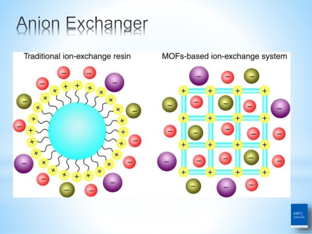 *Resin exchanger used for separating the small particles *Cellulose, Dextrin, Polyacrylamide exchangers used for proteins ...