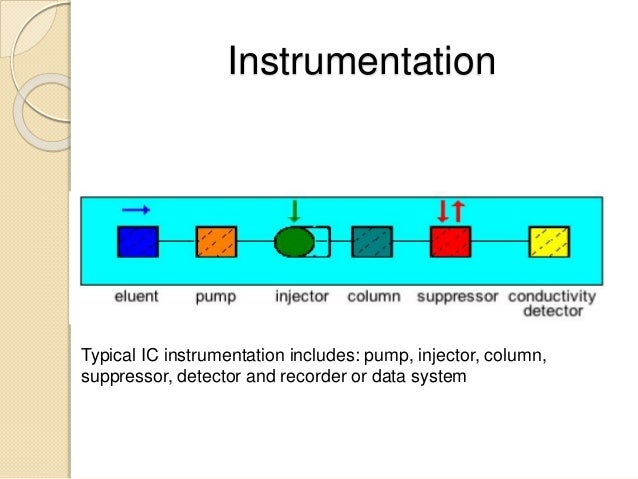 Instrumentation Typical IC instrumentation includes: pump, injector, column, suppressor, detector and recorder or data sys...