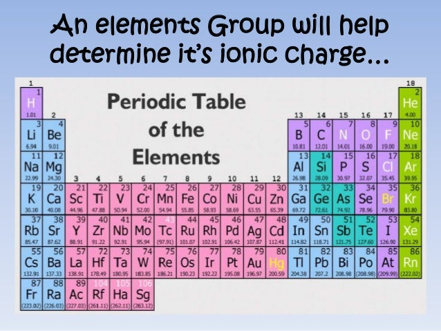 Ion formation an elements group will helpdetermine its ionic charge urtaz Image collections