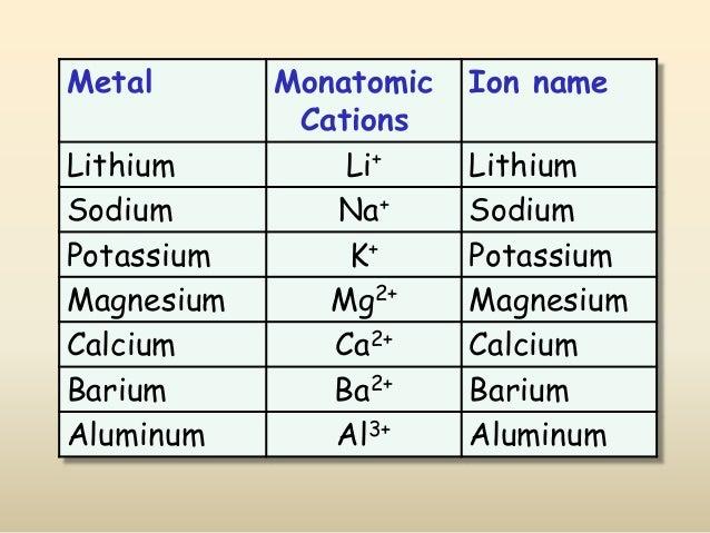 Metal Monatomic Cations Ion name Lithium Li+ Lithium Sodium Na+ Sodium Potassium K+ Potassium Magnesium Mg2+ Magnesium Cal...