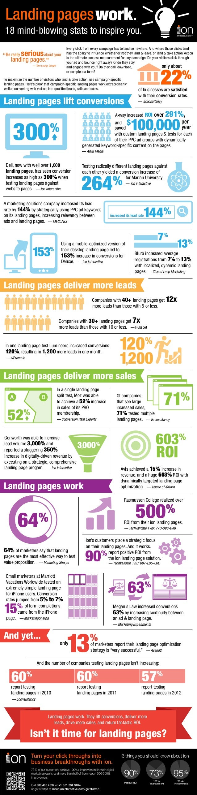 18 mind-blowing stats to inspire you.  interactive.com  Every click from every campaign has to land somewhere. And where t...