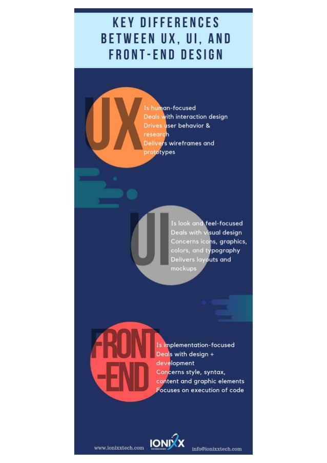 Key Differences Between UX, UI, and Frontend Design