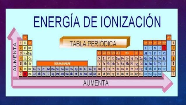 Ionizacion energia ionizacion energia 1 universidad nacional san luis gonzaga de ica 2 urtaz Gallery