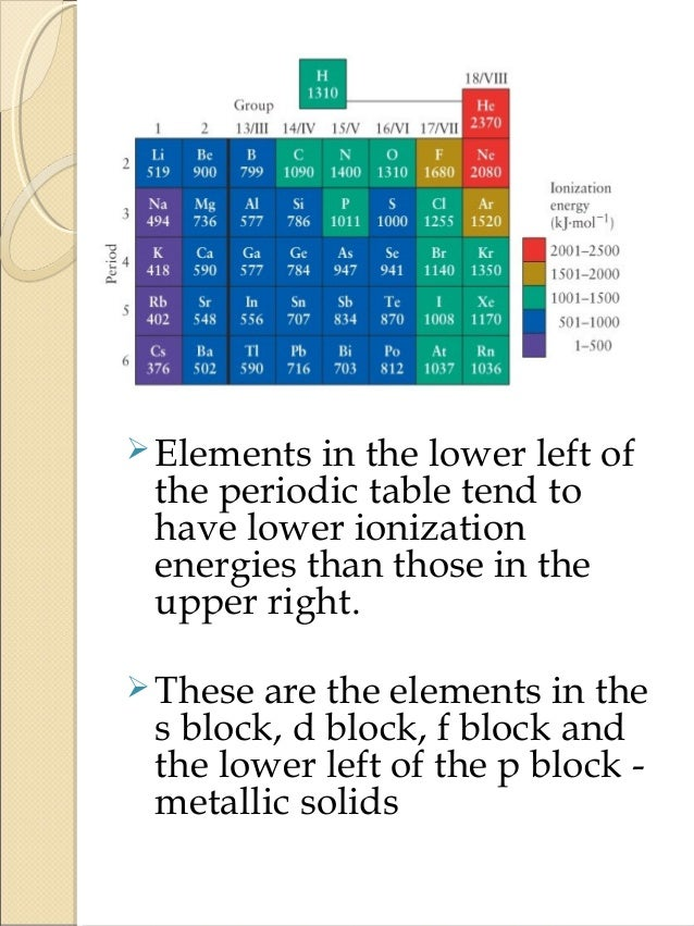 Ionization Potential And Electron Affinity