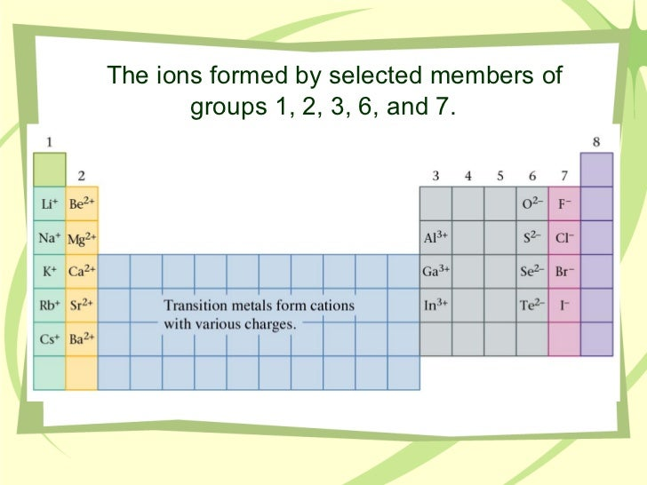 Periodic Table Of Elements With Charges Of Ions