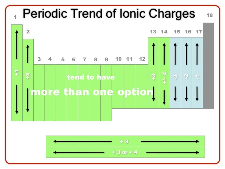 1 Periodic Trend Of Ionic Charges ...