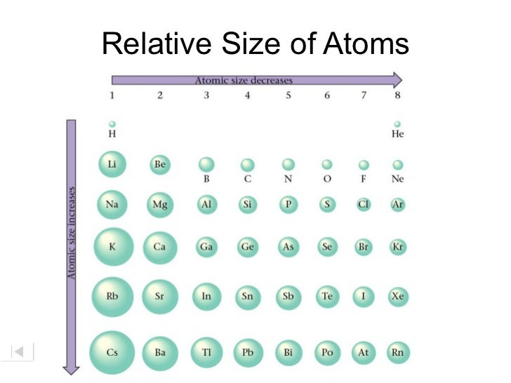 Ions Periodicity on Ion Size Periodic Table