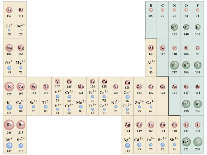 Ions periodicity trends in atomic and ionic size urtaz Gallery