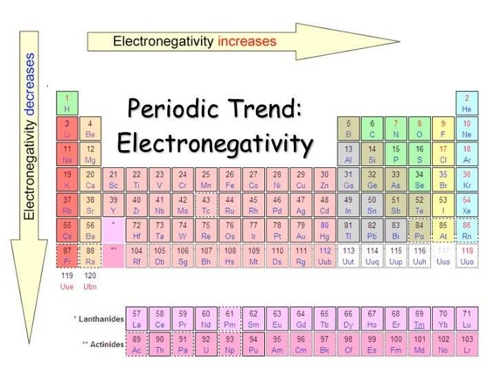 trends of periodic table electronegativity best table 2018 what trend in electronegativity do you see as - Periodic Table Electronegativity Trend