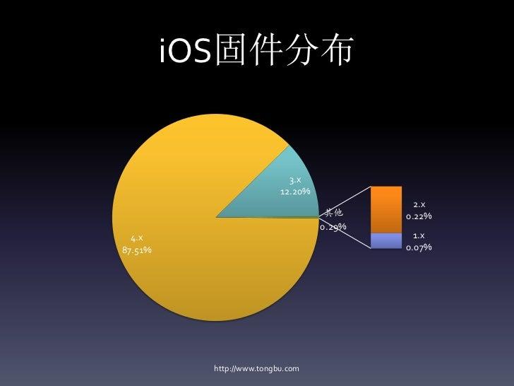 iOS固件分布                            3.x                          12.20%                                             2.x    ...