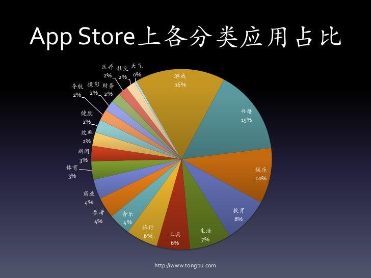 App Store上各分类应用占比        医疗 社交 天气        2% 2% 0%              游戏  导航 摄影 财务                    16%  2% 2% 2%    健康        ...